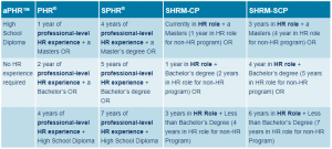 eligibility requirements for HRCI certification
